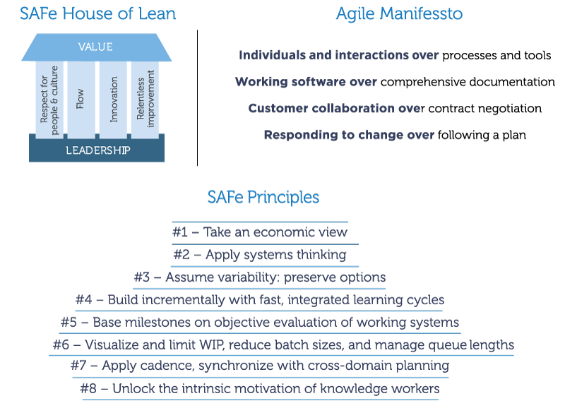 Advanced Topic – Agile HR – Scaled Agile Framework