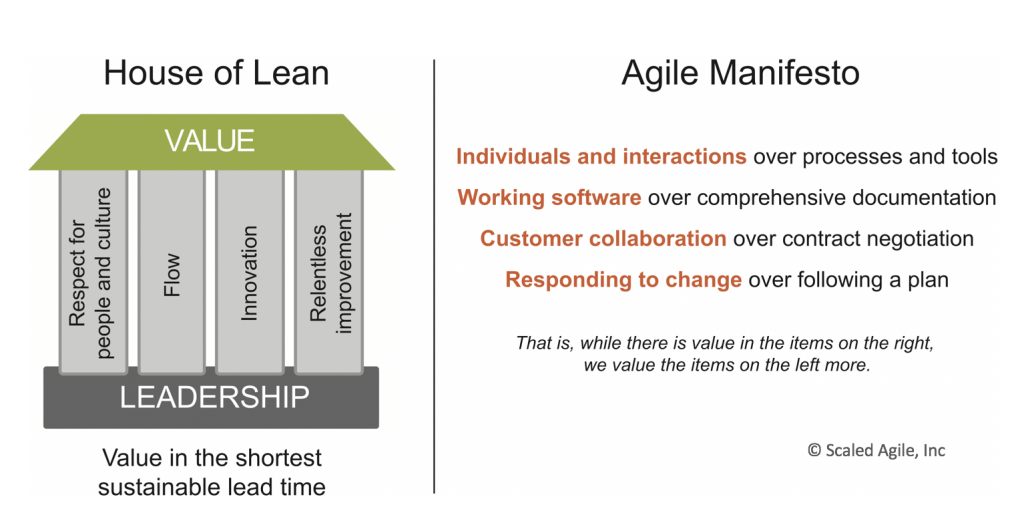 Lean-Agile Leadership – Scaled Agile Framework