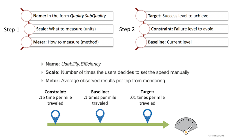 Nonfunctional Requirements – Scaled Agile Framework